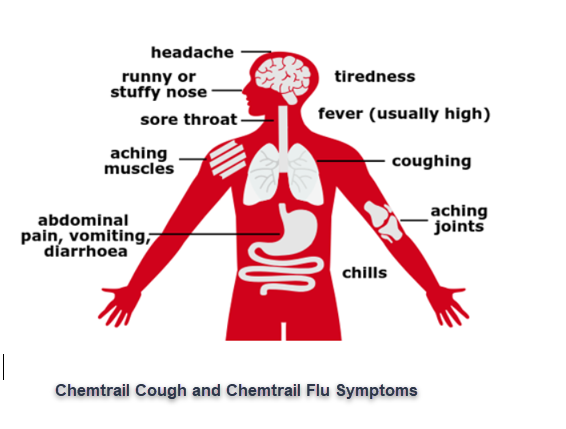 Best Chemtrail Cough Treatments